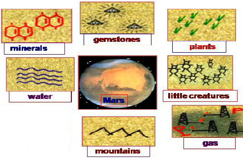 giai bai tap tieng anh 9 unit 10 life on other planets - Giải bài tập Tiếng Anh 9 Unit 10: Life on other planets